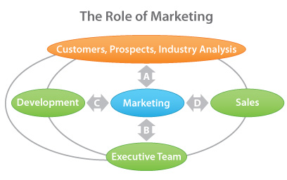 What is the role of marketing in business strategy